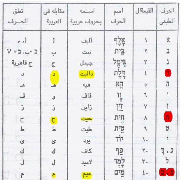 محمد صلى الله عليه وسلم في العهد القديم بالبرهان من نصوص عبرية