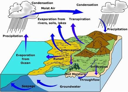 ودور الجبال في إنتاج المياه العذبة