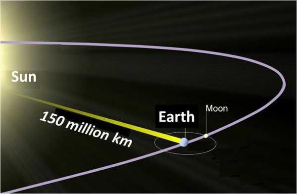 سرعة الضوء في القرآن الكريم 800px-Sun_to_Earth11