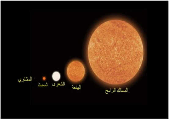 وَسِعَ كُرْسِيُّهُ السَّمَاوَاتِ وَالْأَرْضَ مقارنة الشمس بأكبر اكتشافه ,,!! اكثر