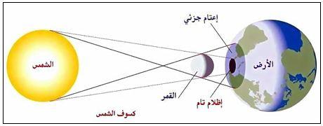 أسرار الشمس الوصف القرآني وحقائق